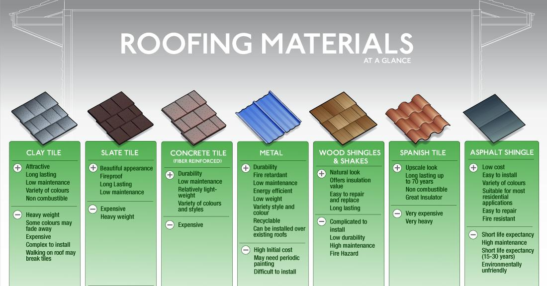 Roofing Materials Comparison